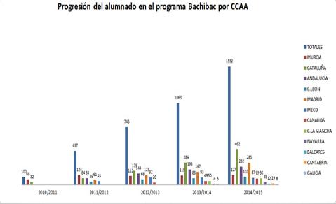 Gráfico estadístico progresión alumnado de Bachibac por Comunidades Autónomas