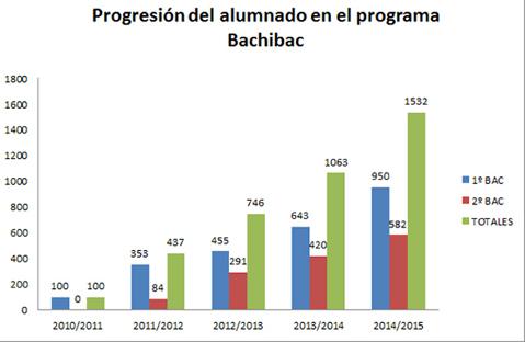 Progresión del alumnado en el programa Bachibac